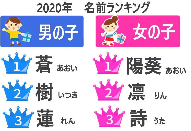 2020年 赤ちゃんの名前ランキング